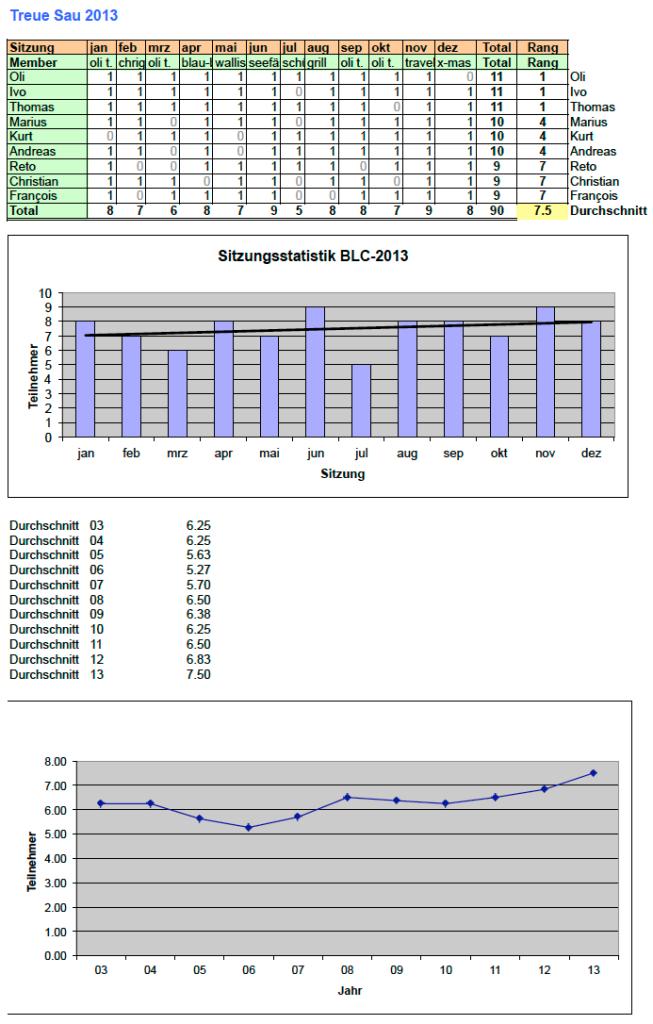 Treue Sau 2013 Statistik
